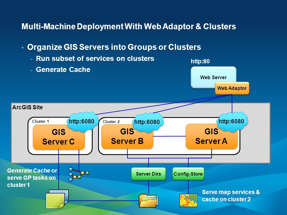 Multi-Machine Deployment With Web Adaptor & Clusters