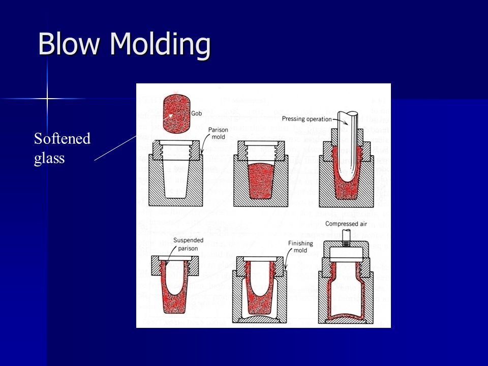 Blow Molding Softened glass