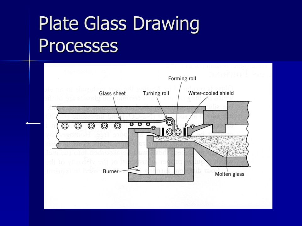 Plate Glass Drawing Processes
