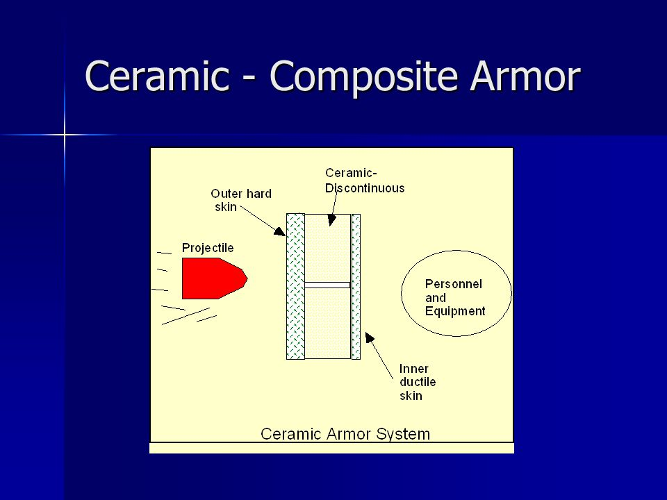 Ceramic - Composite Armor