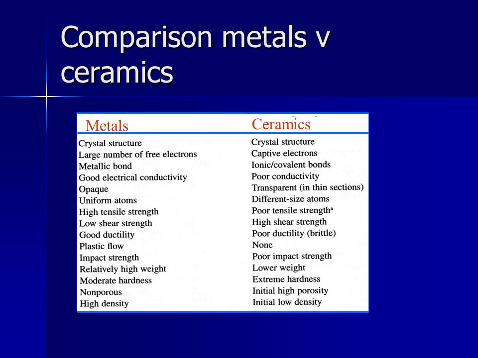 Comparison metals v ceramics