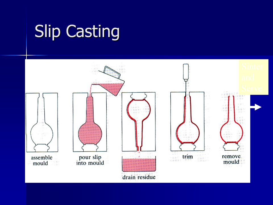 Slip Casting Sinter and Serve