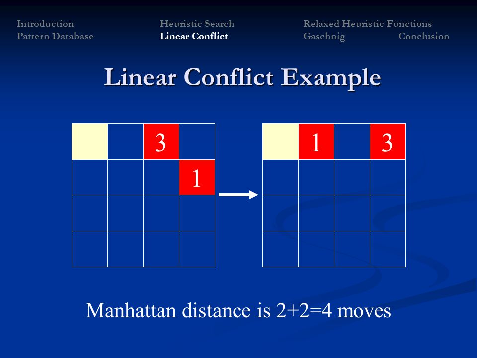 Linear Conflict Example