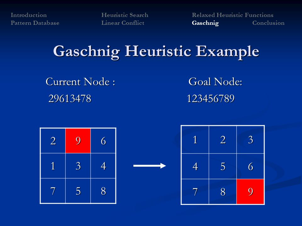 Gaschnig Heuristic Example