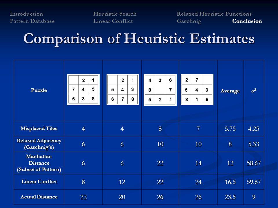 Comparison of Heuristic Estimates