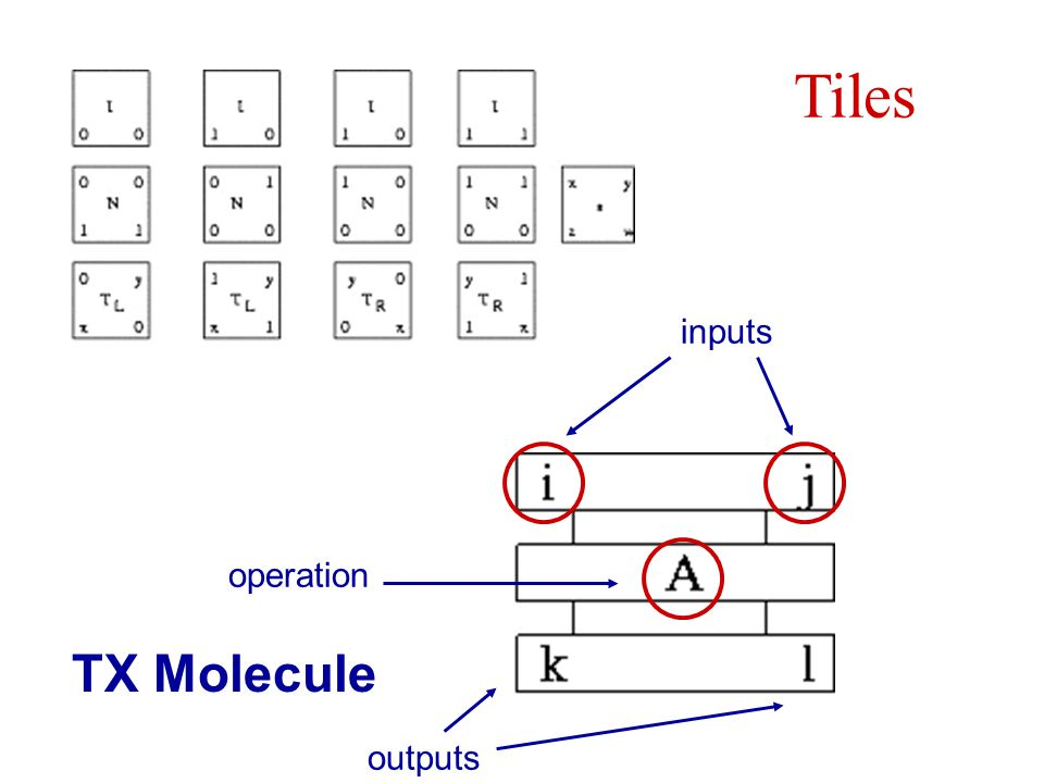 Tiles TX Molecule inputs operation outputs