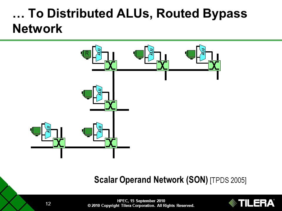 … To Distributed ALUs, Routed Bypass Network
