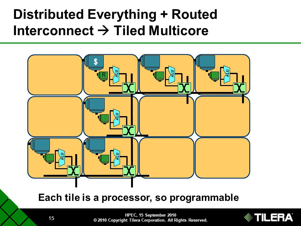 Distributed Everything + Routed Interconnect  Tiled Multicore