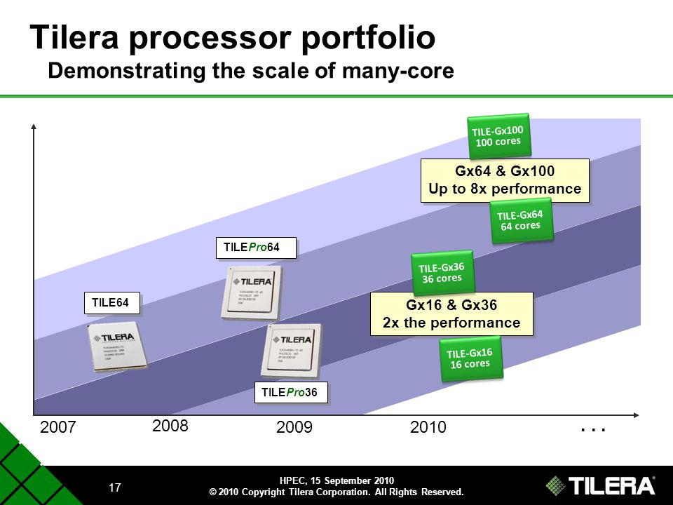 Tilera processor portfolio Demonstrating the scale of many-core