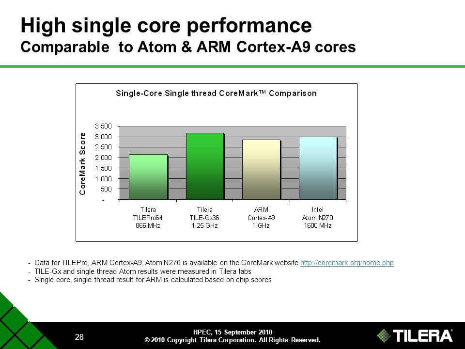 High single core performance Comparable to Atom & ARM Cortex-A9 cores