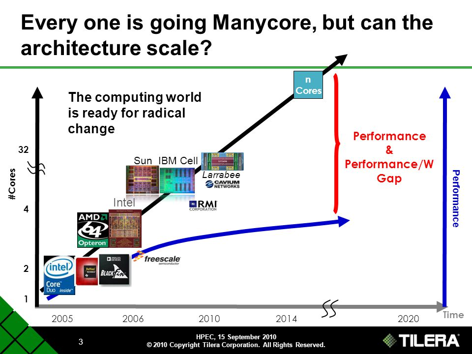 Every one is going Manycore, but can the architecture scale