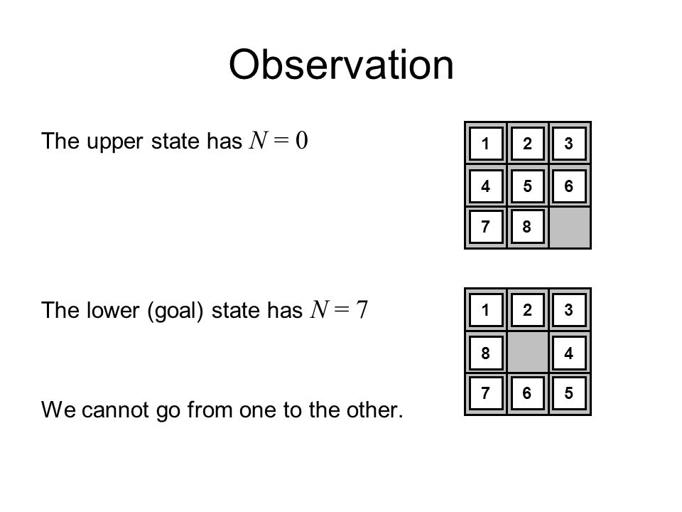 Observation The upper state has N = 0 The lower (goal) state has N = 7