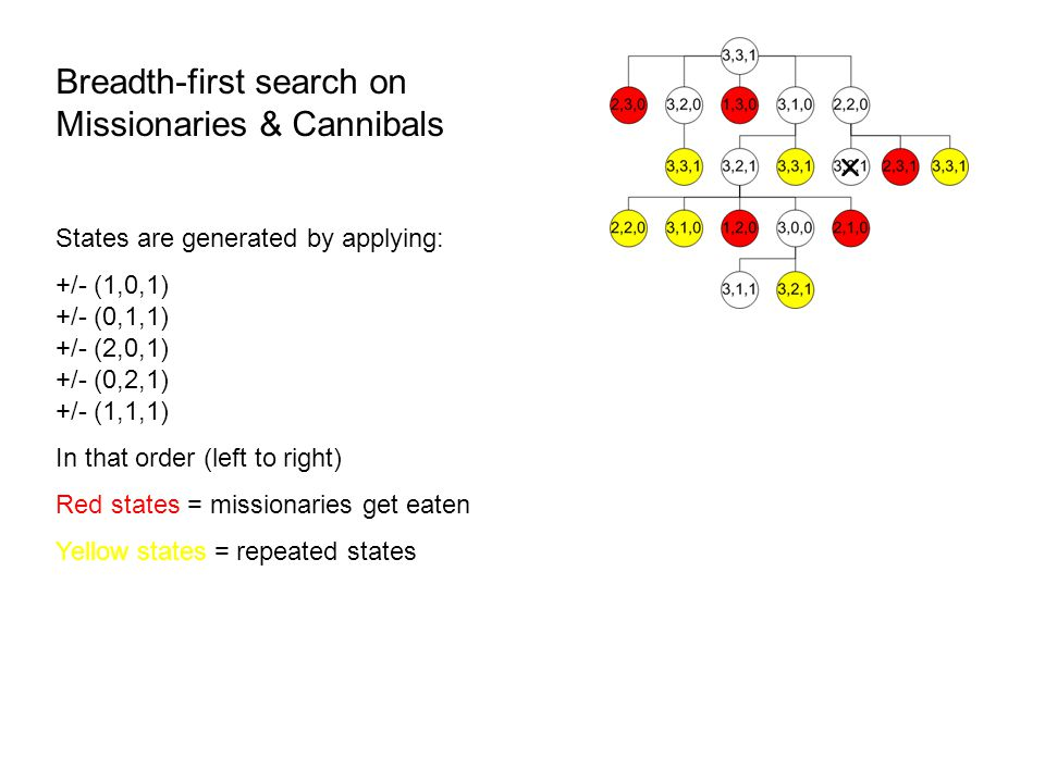 Breadth-first search on Missionaries & Cannibals