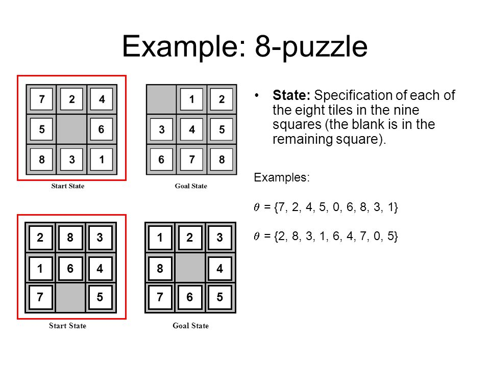 Example: 8-puzzle State: Specification of each of the eight tiles in the nine squares (the blank is in the remaining square).