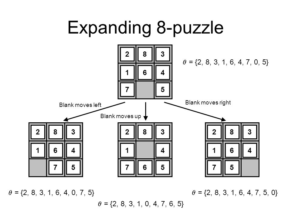 Expanding 8-puzzle 2. 8. 3. 1. 6. 4. 7. 5. = {2, 8, 3, 1, 6, 4, 7, 0, 5} Blank moves right.