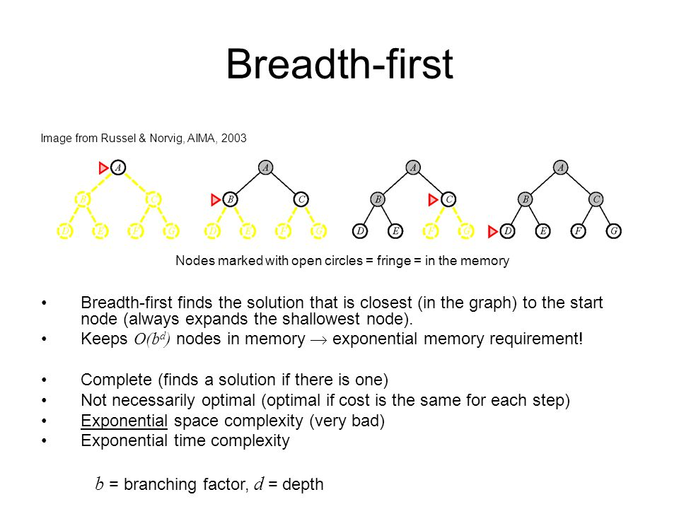 Breadth-first b = branching factor, d = depth