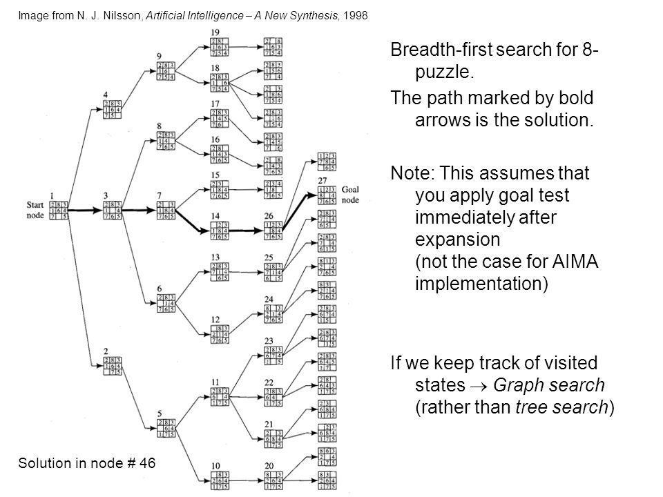 Breadth-first search for 8-puzzle.