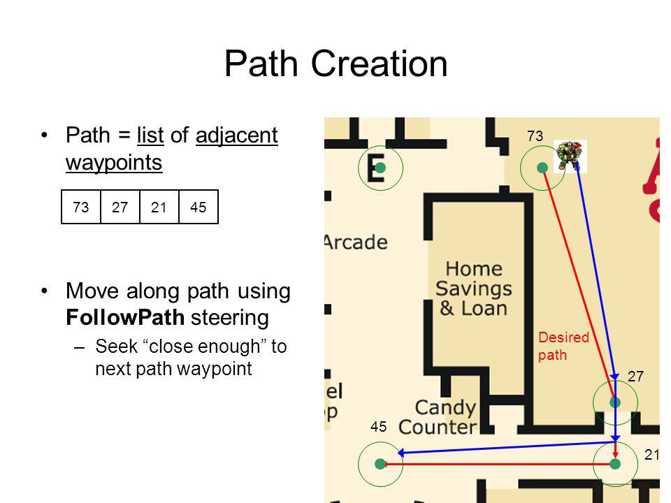 Path Creation Path = list of adjacent waypoints