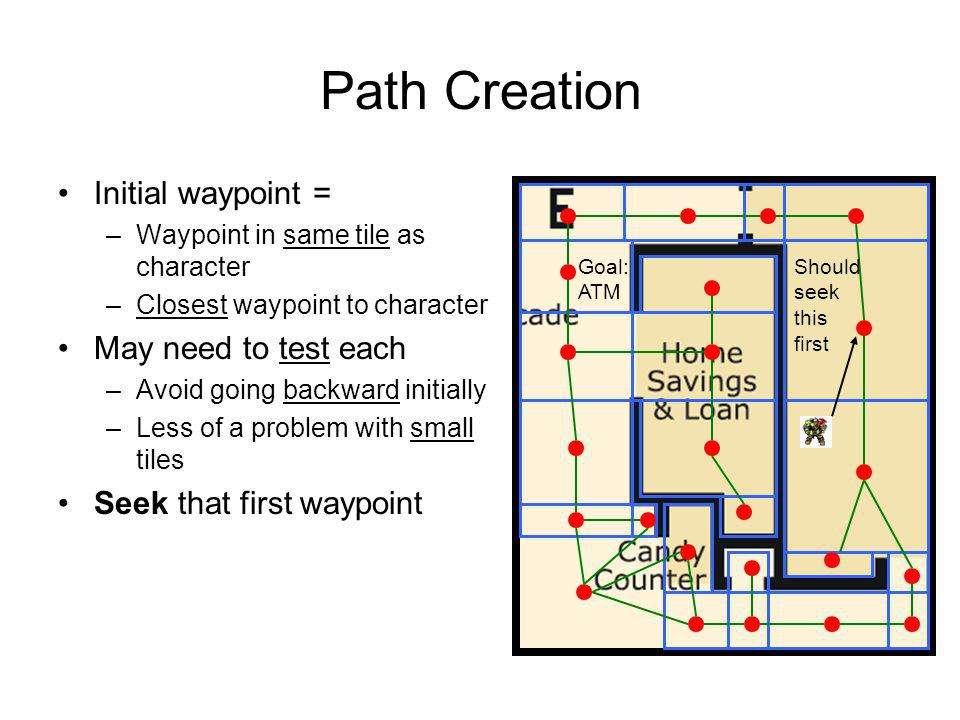 Path Creation Initial waypoint = May need to test each