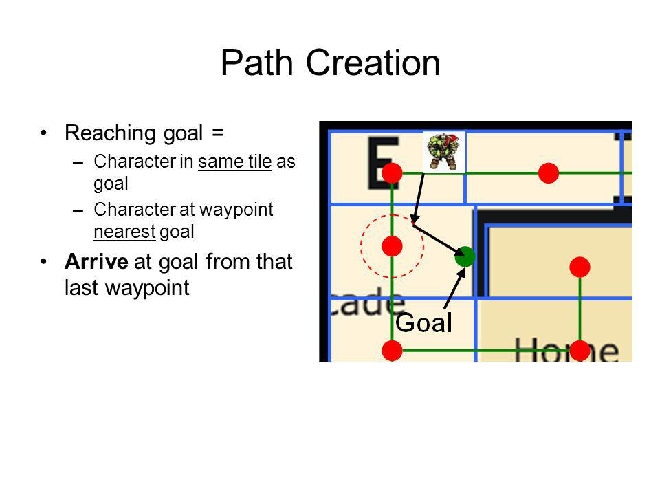 Path Creation Reaching goal = Arrive at goal from that last waypoint