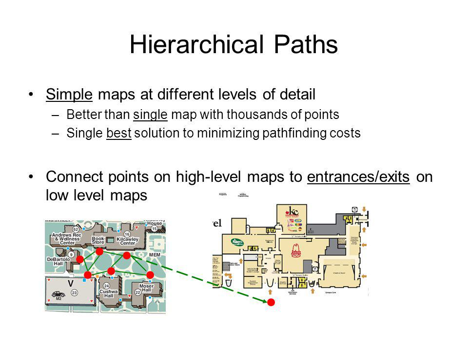 Hierarchical Paths Simple maps at different levels of detail