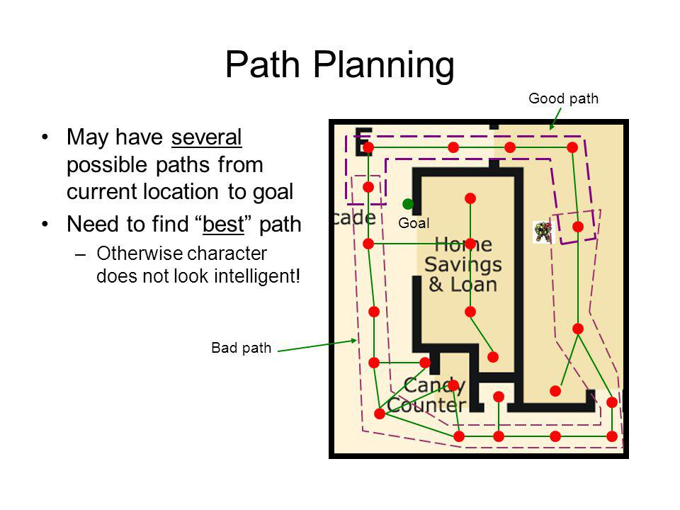 Path Planning Good path. May have several possible paths from current location to goal. Need to find best path.