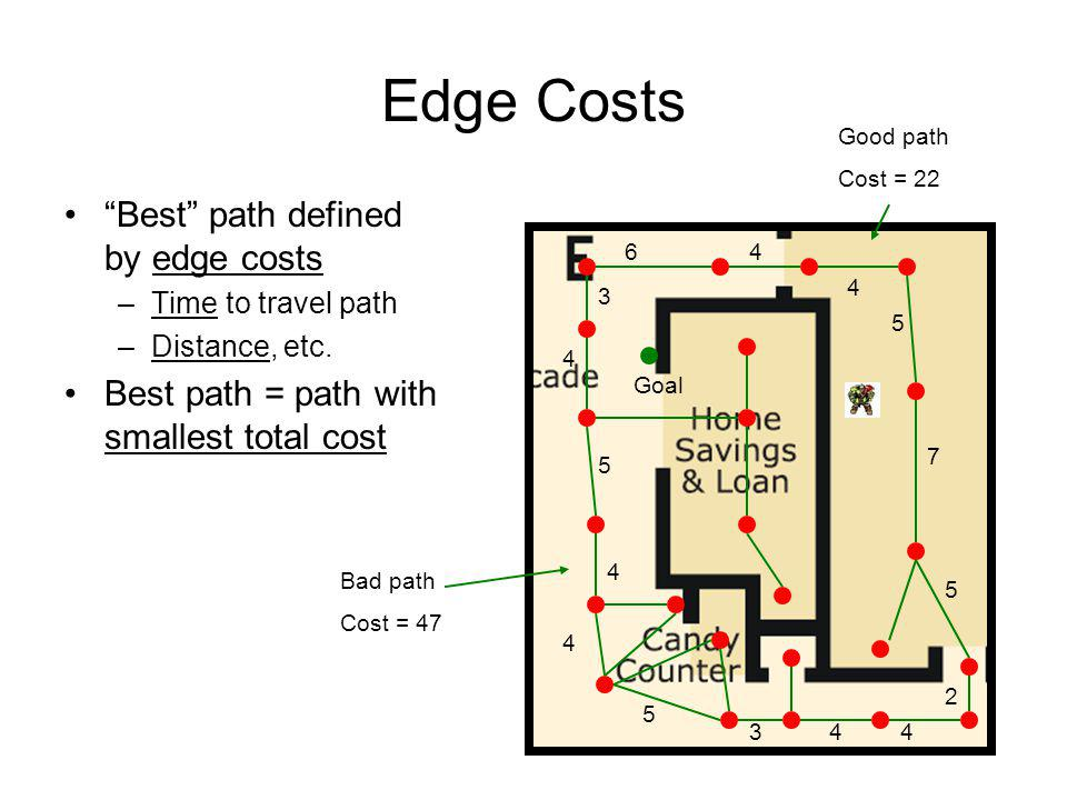 Edge Costs Best path defined by edge costs