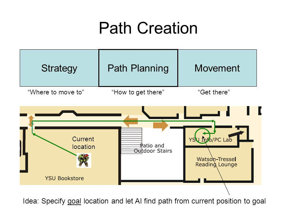Path Creation Strategy Path Planning Movement