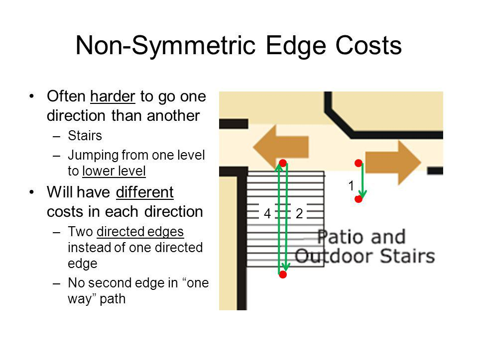 Non-Symmetric Edge Costs