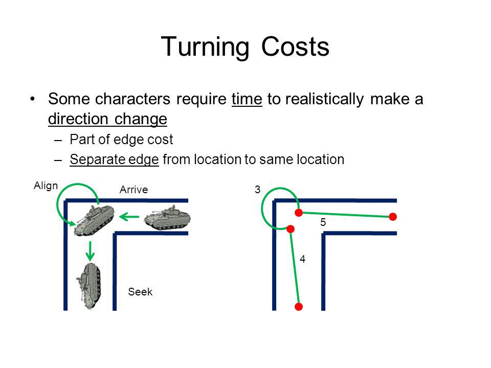 Turning Costs Some characters require time to realistically make a direction change. Part of edge cost.
