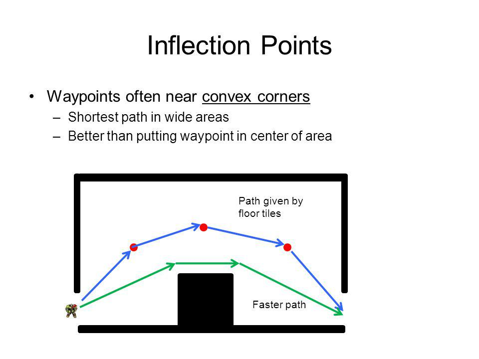 Inflection Points Waypoints often near convex corners