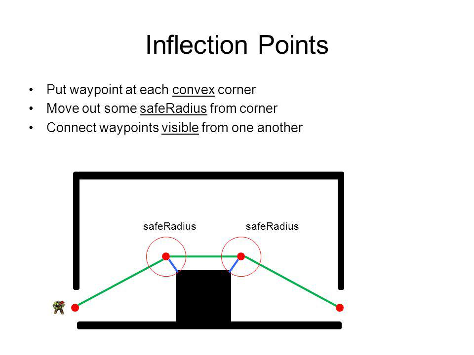Inflection Points Put waypoint at each convex corner