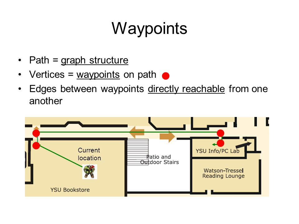 Waypoints Path = graph structure Vertices = waypoints on path