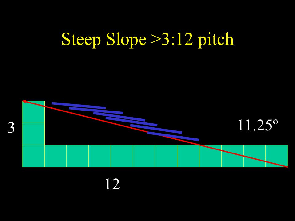 Steep Slope >3:12 pitch