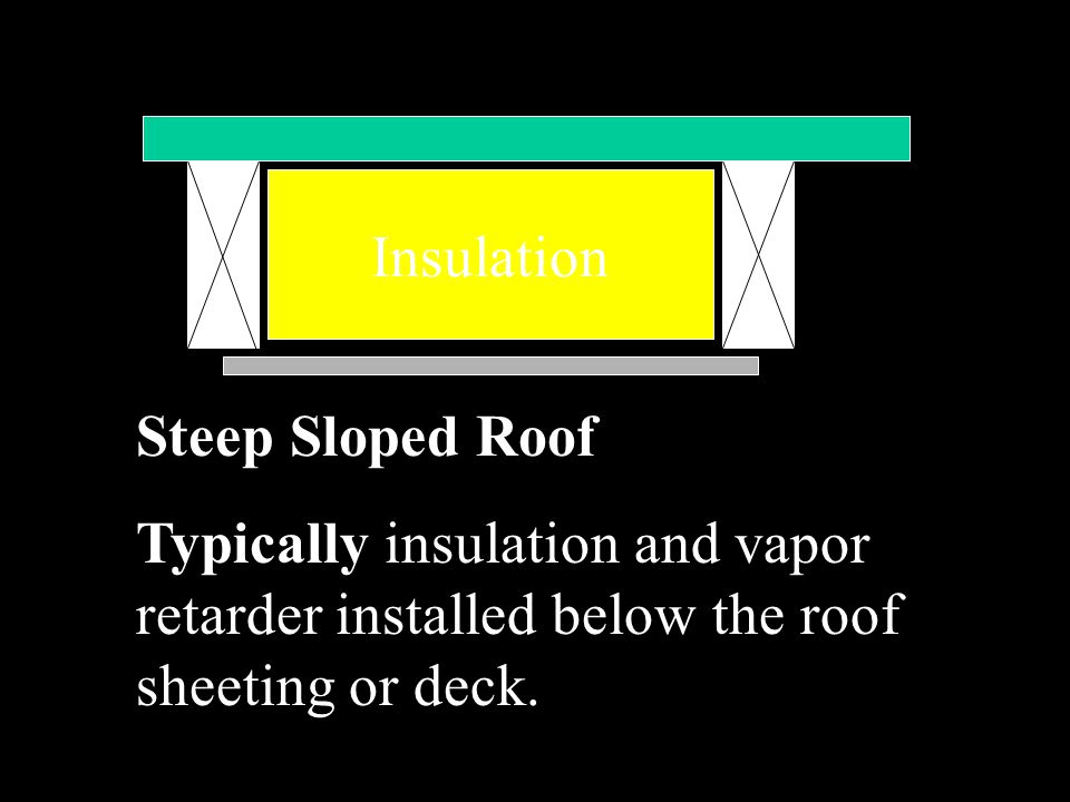 Insulation Steep Sloped Roof.