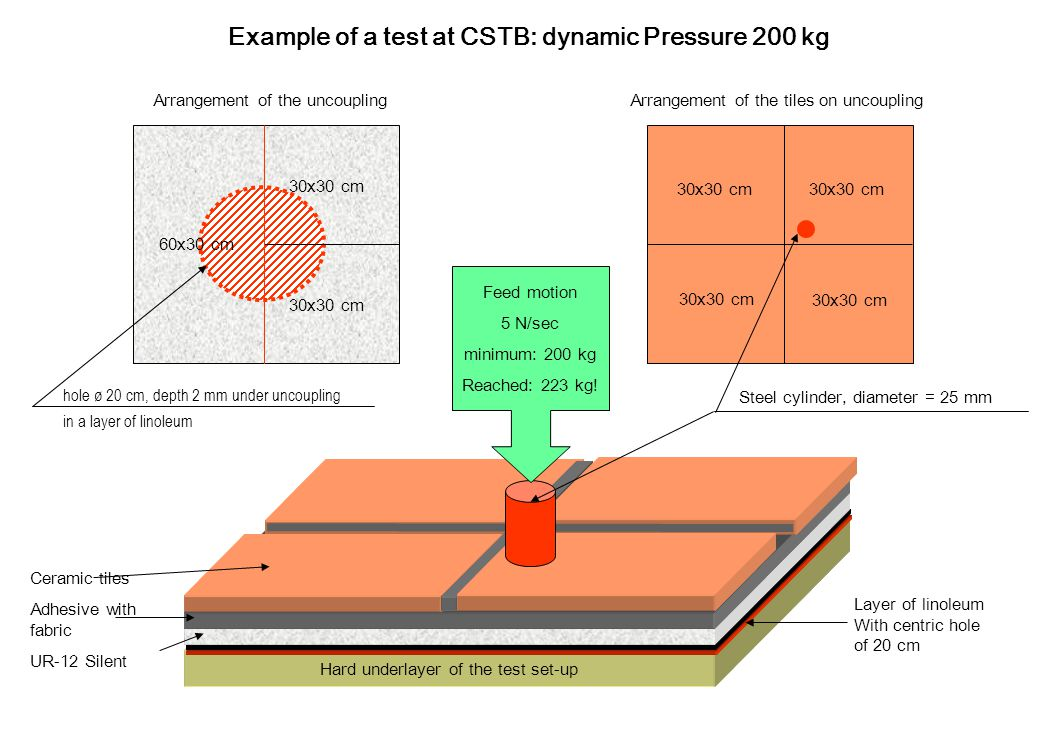 Example of a test at CSTB: dynamic Pressure 200 kg