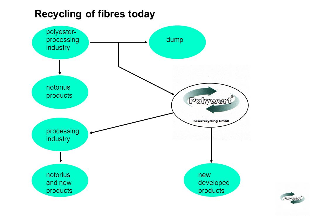 Recycling of fibres today
