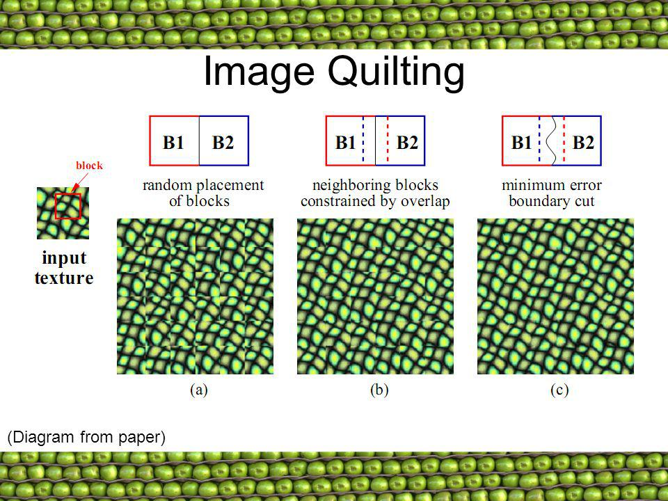 Image Quilting (Diagram from paper)
