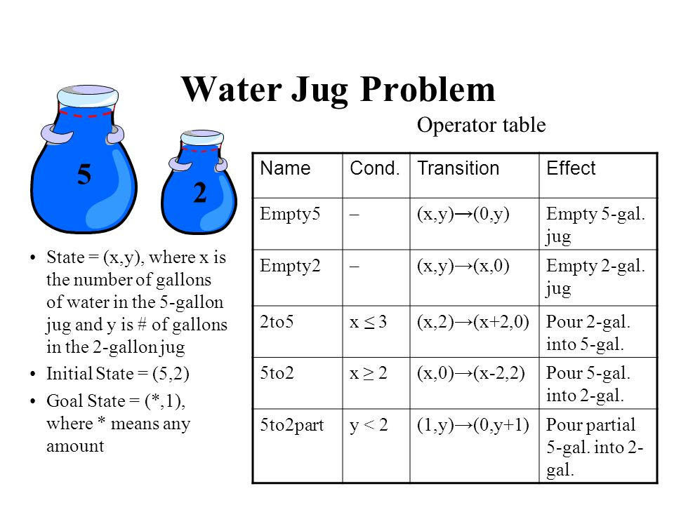 Water Jug Problem 5 2 Operator table