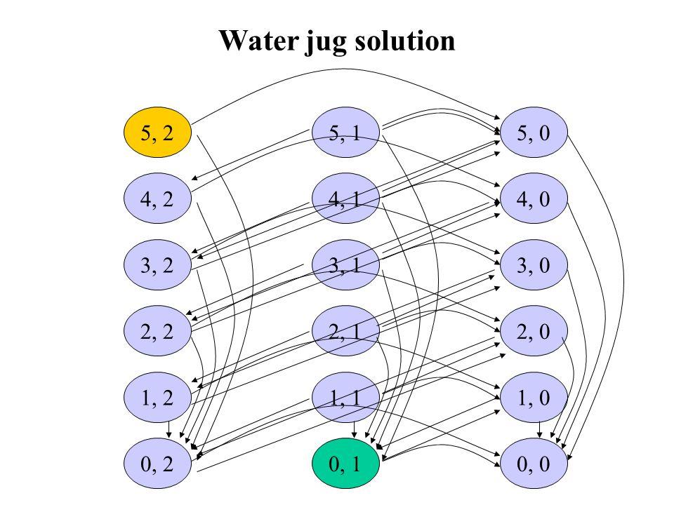 Water jug solution 5, 2. 5, 1. 5, 0. 4, 2. 4, 1. 4, 0. 3, 2. 3, 1. 3, 0. 2, 2. 2, 1. 2, 0.