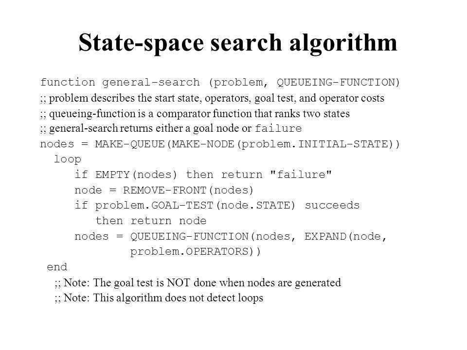 State-space search algorithm