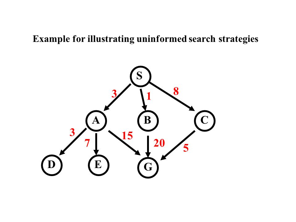 Example for illustrating uninformed search strategies