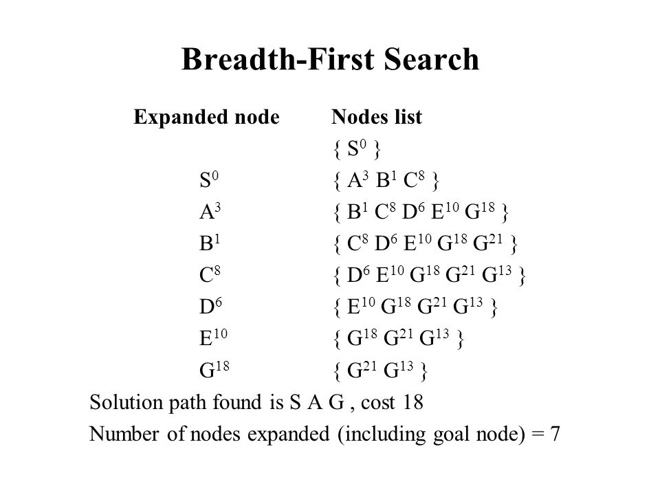 Breadth-First Search Expanded node Nodes list { S0 } S0 { A3 B1 C8 }