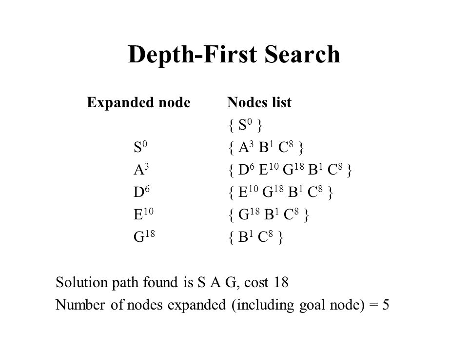 Depth-First Search Expanded node Nodes list { S0 } S0 { A3 B1 C8 }