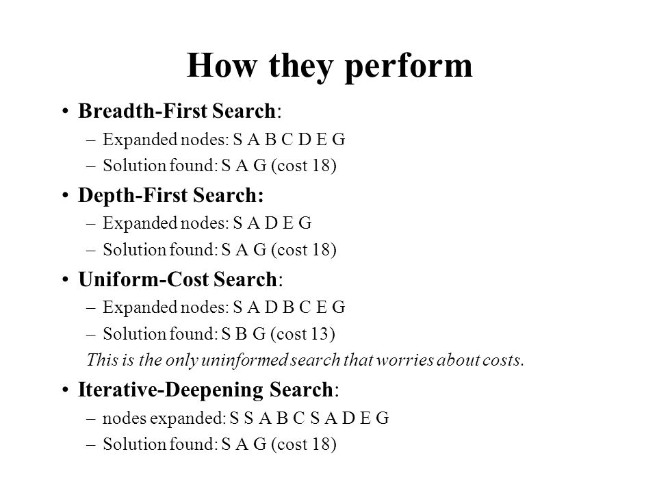 How they perform Breadth-First Search: Depth-First Search: