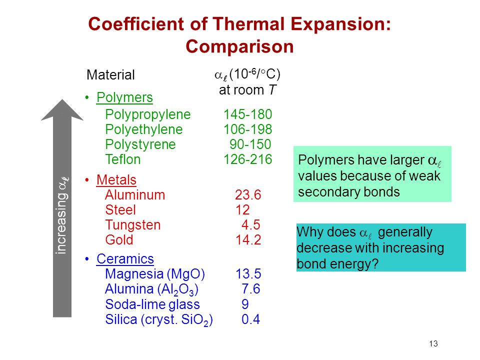 Coefficient of Thermal Expansion: Comparison