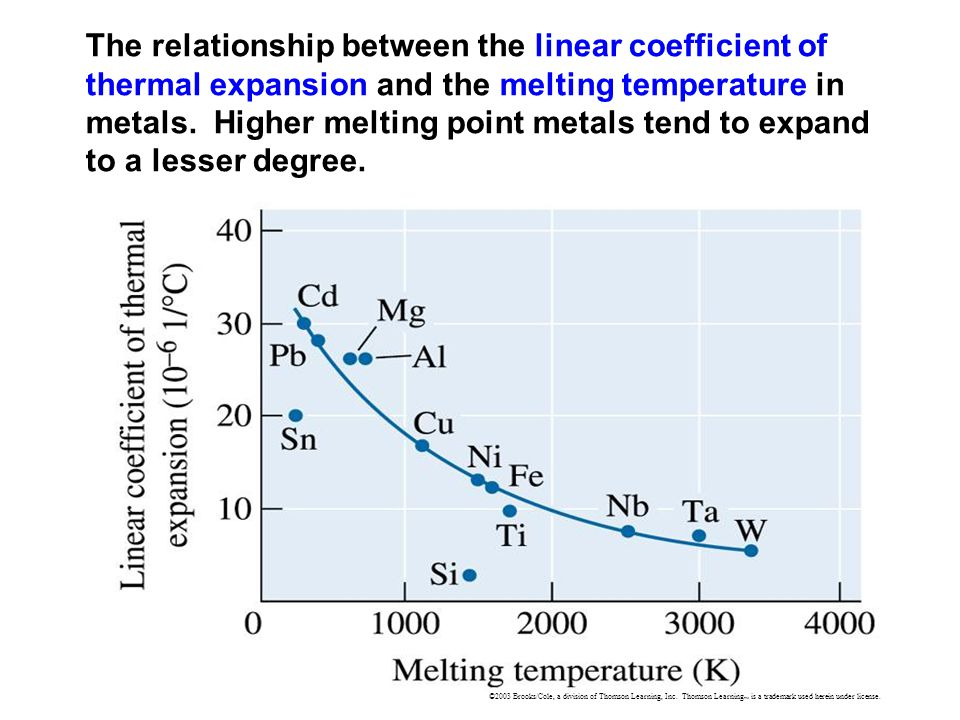 The relationship between the linear coefficient of thermal expansion and the melting temperature in metals. Higher melting point metals tend to expand to a lesser degree.