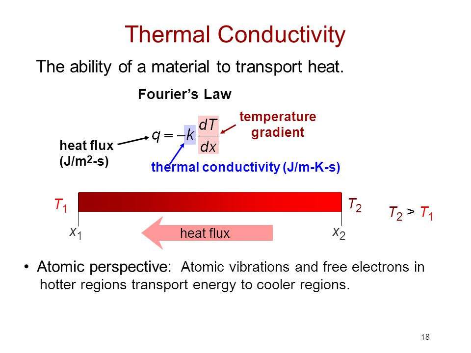 Thermal Conductivity The ability of a material to transport heat.
