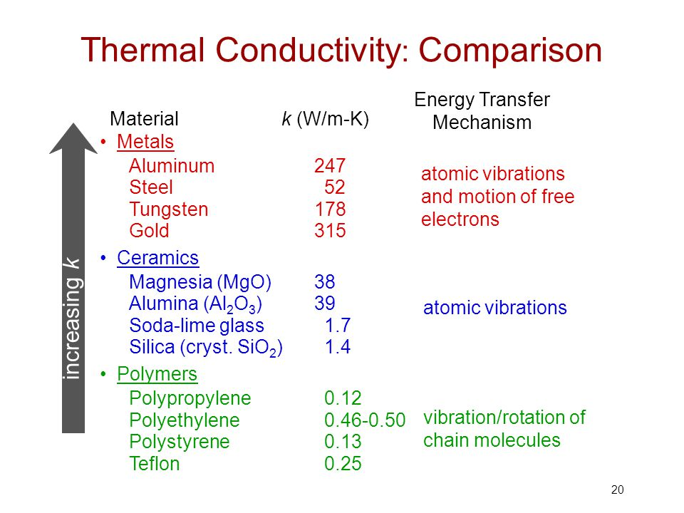 Chapter 17 Thermal Properties Ppt Video Online Download