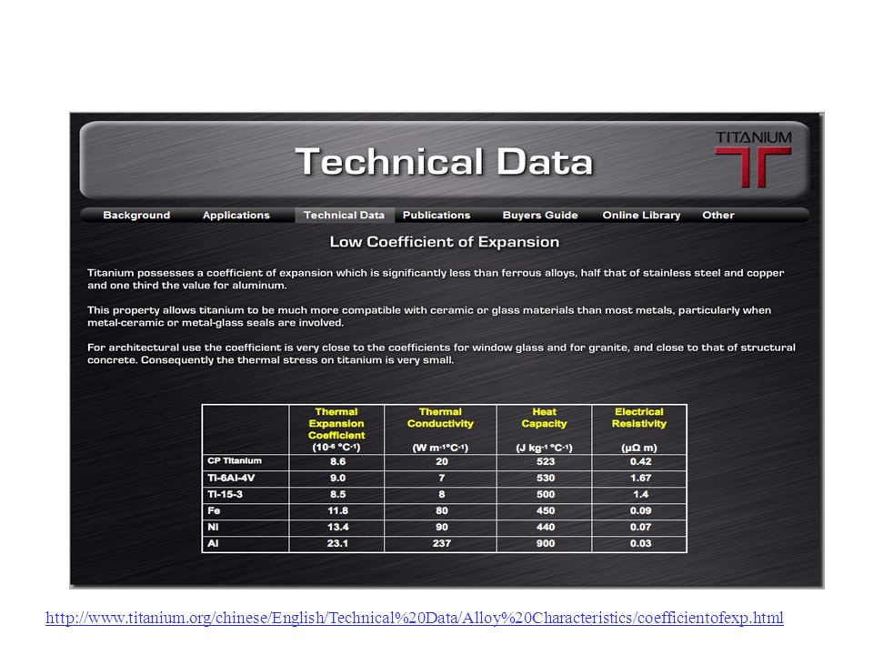 http://www.titanium.org/chinese/English/Technical%20Data/Alloy%20Characteristics/coefficientofexp.html